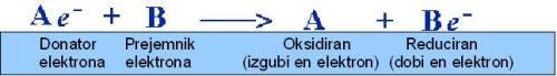 oksidacija