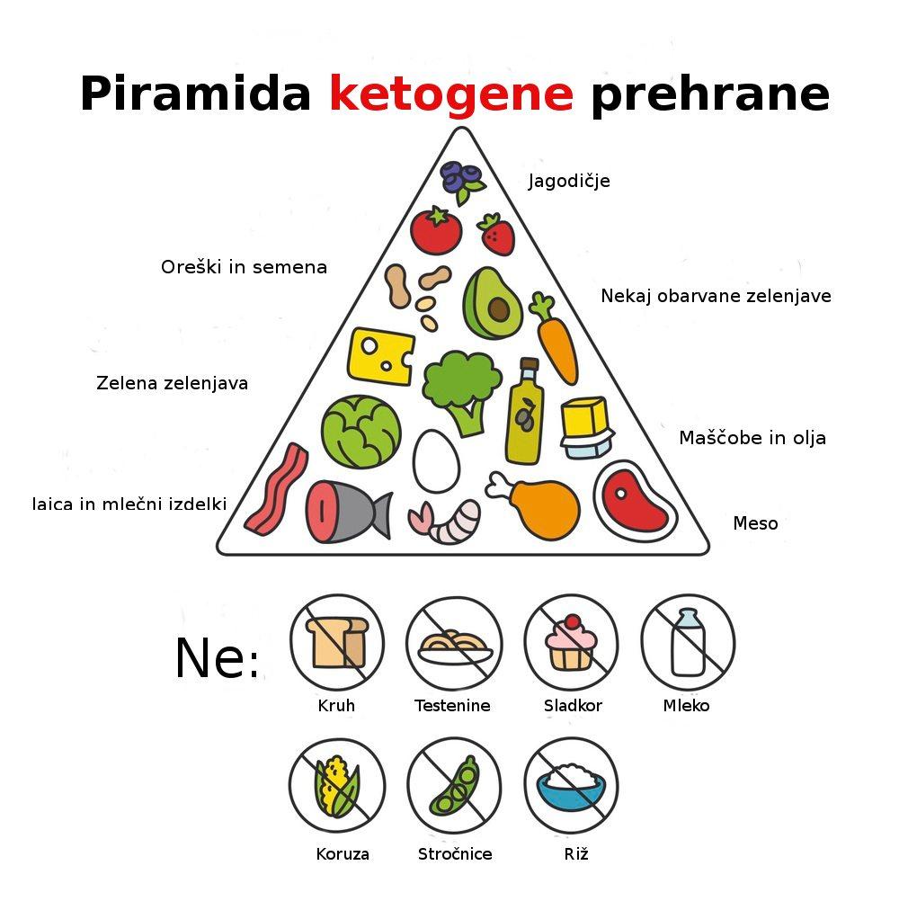 ketogena-prehrana